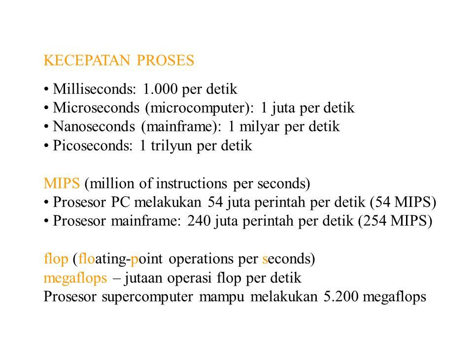 KECEPATAN PROSES Milliseconds: 1.000 per detik Microseconds (microcomputer): 1 juta per detik Nanoseconds (mainframe): 1 milyar per detik Picoseconds: