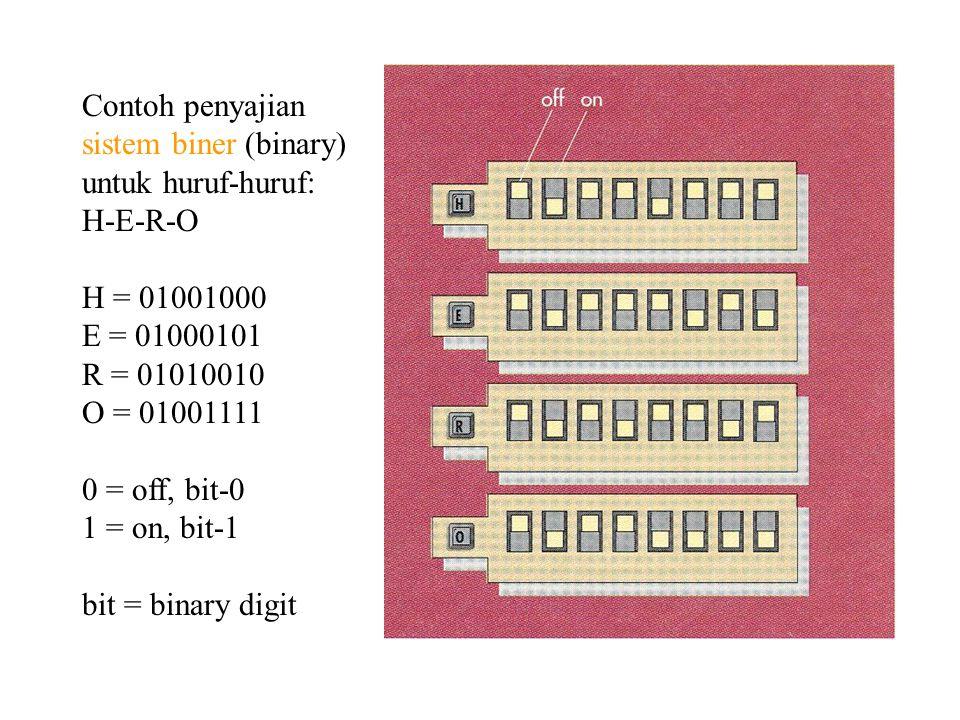 UKURAN KAPASITAS 1 byte = 8 bit merepresentasikan satu karakter, digit, atau nilai 1 kilobyte (K, KB) = kira-kira 1.000 byte (tepatnya: 1024 bytes) 1 megabyte (M, MB) = 1 juta byte (1.048.576 bytes) 1 gigabyte (G, GB) = 1 milyar byte (1.073.741.824 bytes) 1 terabyte (T, TB) = trilyun byte ( 1.009,511,627,776 bytes) SKEMA PENGKODEAN BINER ASCII-8 dibaca as-key singkatan: American Standard Code for Information Interchange EBCDIC dibaca eb-see-dick singkatan Extended Binary Coded Decimal Interchange Code populer untuk IBM