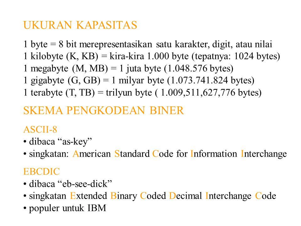 UKURAN KAPASITAS 1 byte = 8 bit merepresentasikan satu karakter, digit, atau nilai 1 kilobyte (K, KB) = kira-kira 1.000 byte (tepatnya: 1024 bytes) 1