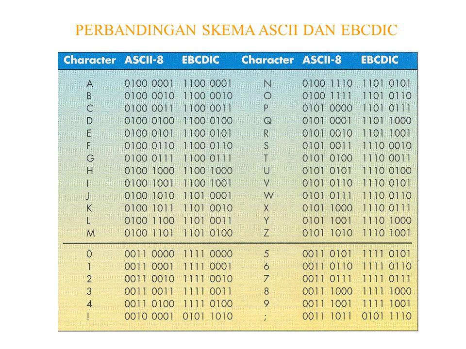 PERBANDINGAN SKEMA ASCII DAN EBCDIC