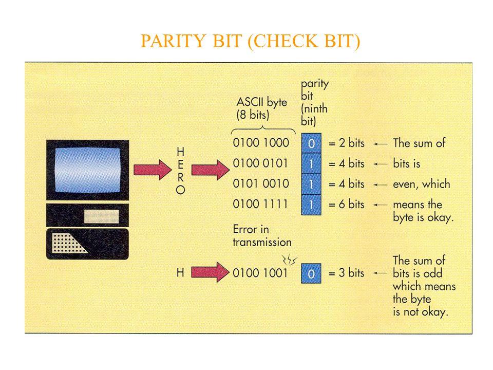 UNIT SISTEM Power supply Motherboard CPU Chip prosesor khusus System clock Chip RAM Chip ROM Bentuk lain memory cache, VRAM, flash Slot ekspansi Bus line Ports Slot dan kartu PCMCIA