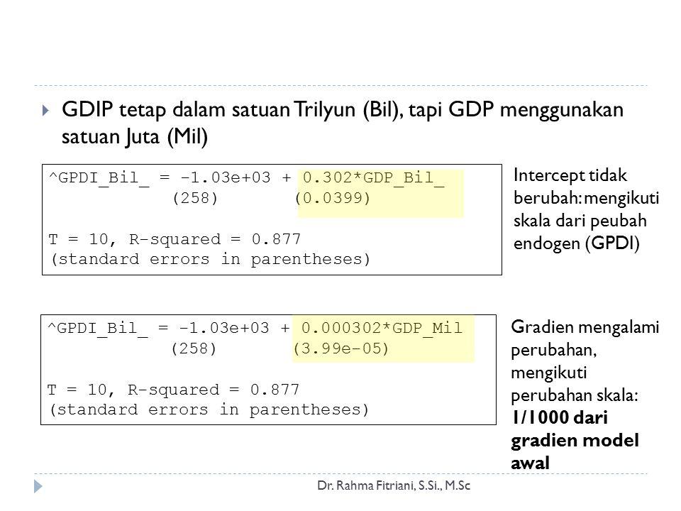 Total Pengeluaran (X) vs Pengeluaran untuk Makanan (Y) Dr.