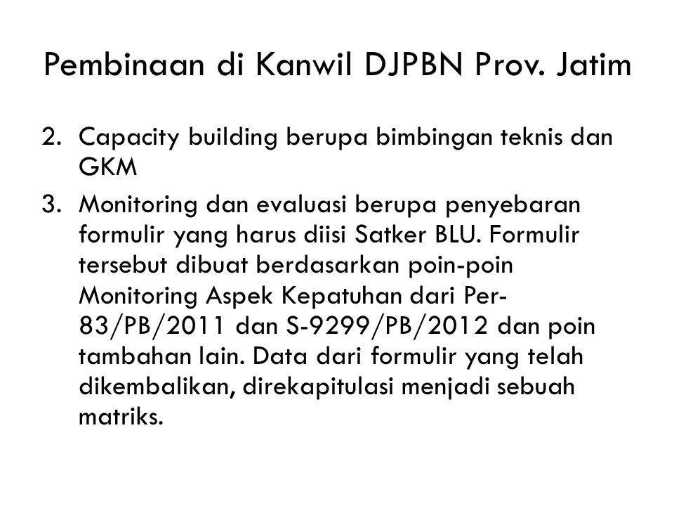 Pembinaan di Kanwil DJPBN Prov. Jatim 1.Rapat konsultasi yang kemudian berubah menjadi Forum Komunikasi. Telah terlaksana sejak 12 April 2011, dengan