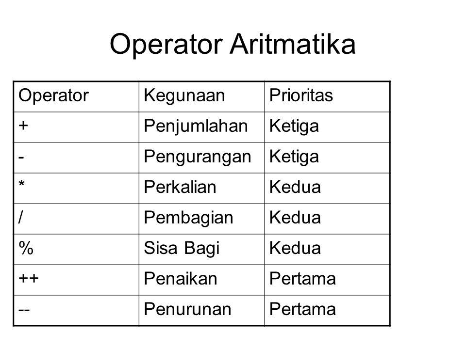 Operator Aritmatika OperatorKegunaanPrioritas +PenjumlahanKetiga -PenguranganKetiga *PerkalianKedua /PembagianKedua %Sisa BagiKedua ++PenaikanPertama --PenurunanPertama