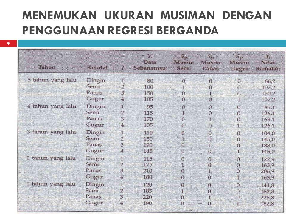 MENEMUKAN UKURAN MUSIMAN DENGAN PENGGUNAAN REGRESI BERGANDA  Data Penggunaan Bahan Bakar dengan memasukkan Waktu dan Variabel Dummy 9