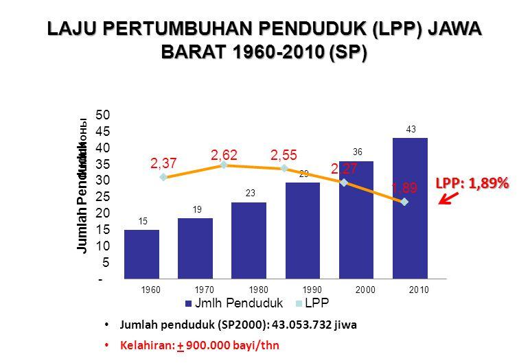 LAJU PERTUMBUHAN PENDUDUK (LPP) JAWA BARAT 1960-2010 (SP) LPP: 1,89% Jumlah penduduk (SP2000): 43.053.732 jiwa Kelahiran: + 900.000 bayi/thn