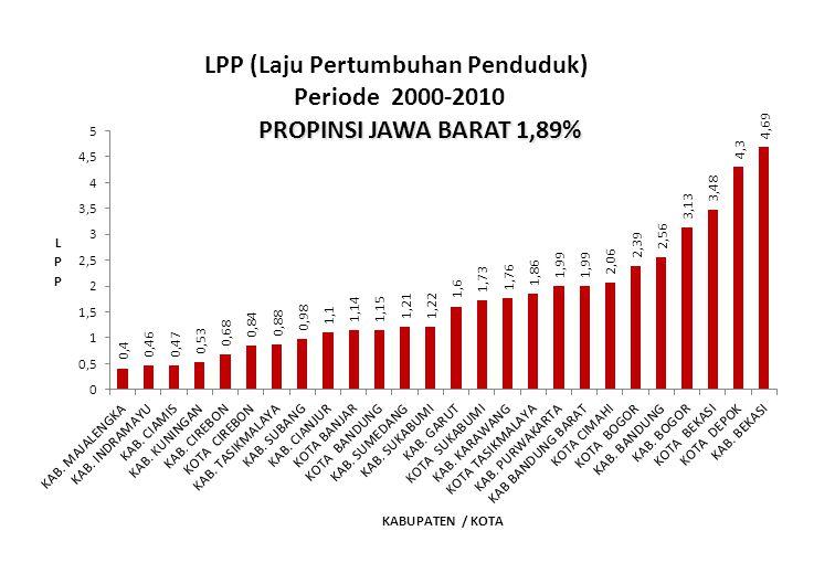 PROPINSI JAWA BARAT 1,89%