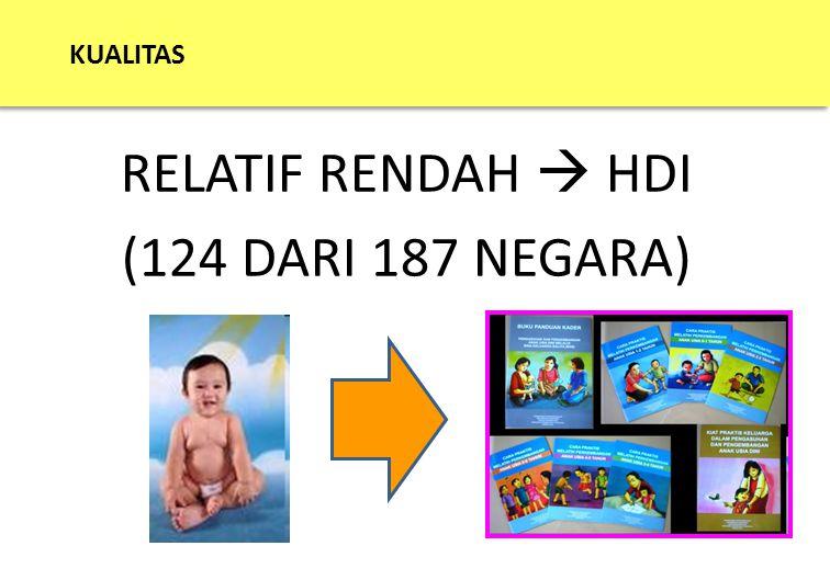 KUALITAS RELATIF RENDAH  HDI (124 DARI 187 NEGARA)