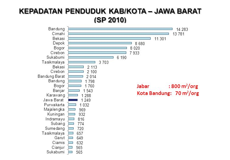 KEPADATAN PENDUDUK KAB/KOTA – JAWA BARAT (SP 2010) Jabar : 800 m 2 /org Kota Bandung: 70 m 2 /org