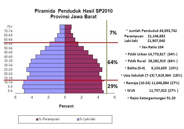 Jumlah Penduduk 43,053,732 Perempuan 21,146,692 Laki-laki 21,907,040 Sex Ratio 104 Pddk Urban 14,770,817 (34% ) Pddk Rural 28,282,915 (66% ) Balita (0-4) 4,124,635 (10%) Usia Sekolah (7-15) 7,619,364 (18%) Remaja (10-24) 11,646,884 (27%) WUS 11,757,322 (27% ) Rasio Ketergantungan 51.20