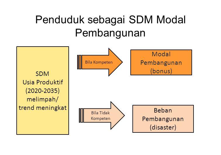 Penduduk sebagai SDM Modal Pembangunan SDM Usia Produktif (2020-2035) melimpah/ trend meningkat Bila Kompeten Bila Tidak Kompeten Beban Pembangunan (disaster) Modal Pembangunan (bonus)