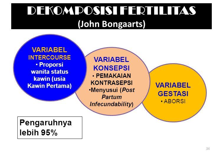 DEKOMPOSISI FERTILITAS (John Bongaarts) VARIABEL GESTASI ABORSI VARIABEL KONSEPSI PEMAKAIAN KONTRASEPSI Menyusui (Post Partum Infecundability ) VARIABEL INTERCOURSE Proporsi wanita status kawin (usia Kawin Pertama) Pengaruhnya lebih 95% 34