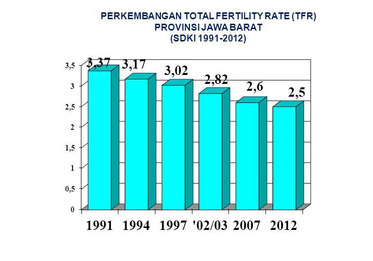 PERKEMBANGAN TOTAL FERTILITY RATE (TFR) PROVINSI JAWA BARAT (SDKI 1991-2012)