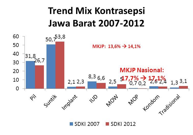 Trend Mix Kontrasepsi Jawa Barat 2007-2012 MKJP: 13,6%  14,1%