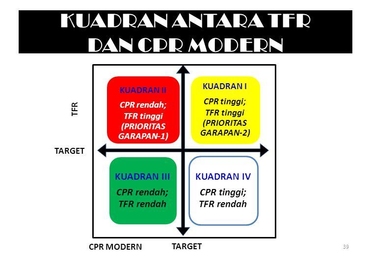 KUADRAN ANTARA TFR DAN CPR MODERN KUADRAN II CPR rendah; TFR tinggi (PRIORITAS GARAPAN-1) KUADRAN I CPR tinggi; TFR tinggi (PRIORITAS GARAPAN-2) KUADRAN III CPR rendah; TFR rendah KUADRAN IV CPR tinggi; TFR rendah CPR MODERN TFR TARGET 39