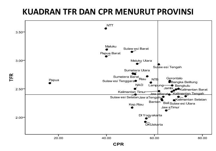 KUADRAN TFR DAN CPR MENURUT PROVINSI 40 Sumber data: Susenas 2012