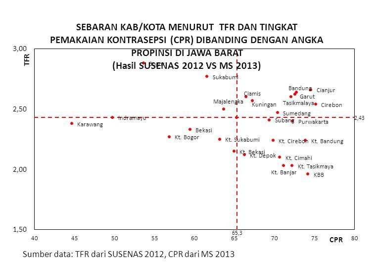 Sumber data: TFR dari SUSENAS 2012, CPR dari MS 2013 65,3 2,43