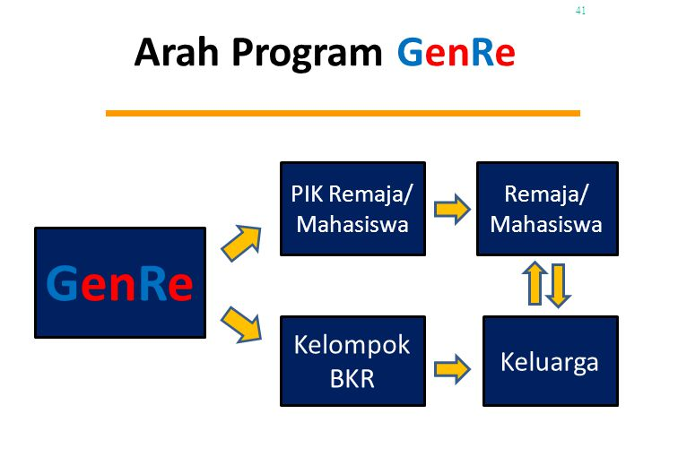 GenRe Arah Program GenRe Kelompok BKR PIK Remaja/ Mahasiswa Remaja/ Mahasiswa Keluarga 41