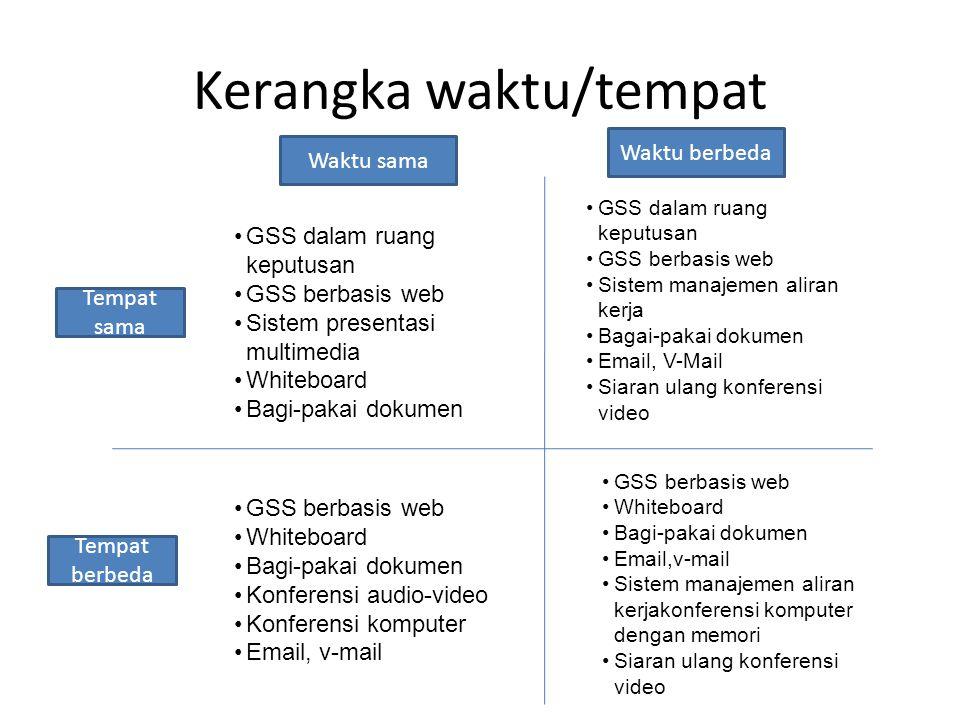 Kerangka waktu/tempat GSS dalam ruang keputusan GSS berbasis web Sistem presentasi multimedia Whiteboard Bagi-pakai dokumen GSS berbasis web Whiteboar