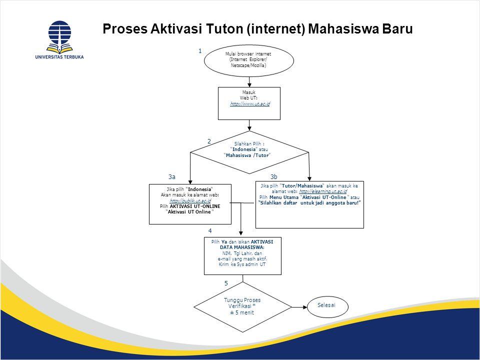 """Proses Aktivasi Tuton (internet) Mahasiswa Baru Jika pilih """"Indonesia"""" Akan masuk ke alamat web: http://publik.ut.ac.id http://publik.ut.ac.id Pilih A"""