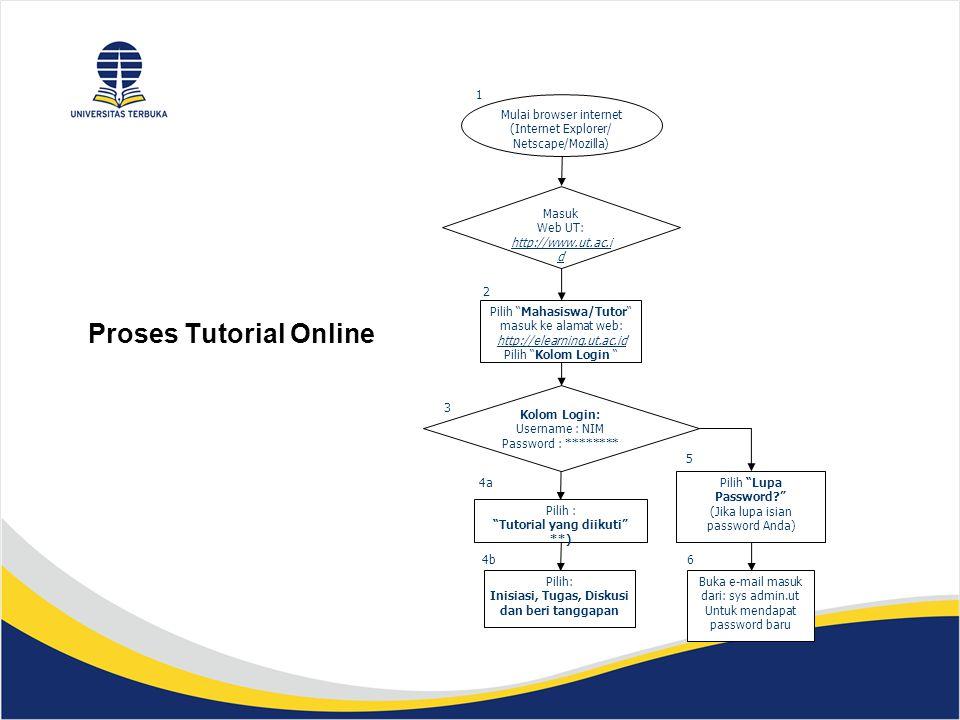 "Proses Tutorial Online Mulai browser internet (Internet Explorer/ Netscape/Mozilla) Pilih : ""Tutorial yang diikuti"" **) Pilih: Inisiasi, Tugas, Diskus"