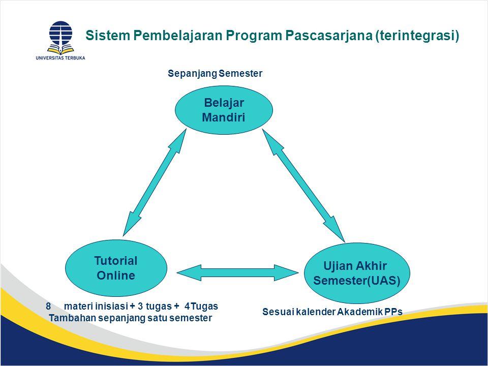 Sistem Pembelajaran Program Pascasarjana (terintegrasi) Belajar Mandiri Ujian Akhir Semester(UAS) Tutorial Online Sesuai kalender Akademik PPs 8materi