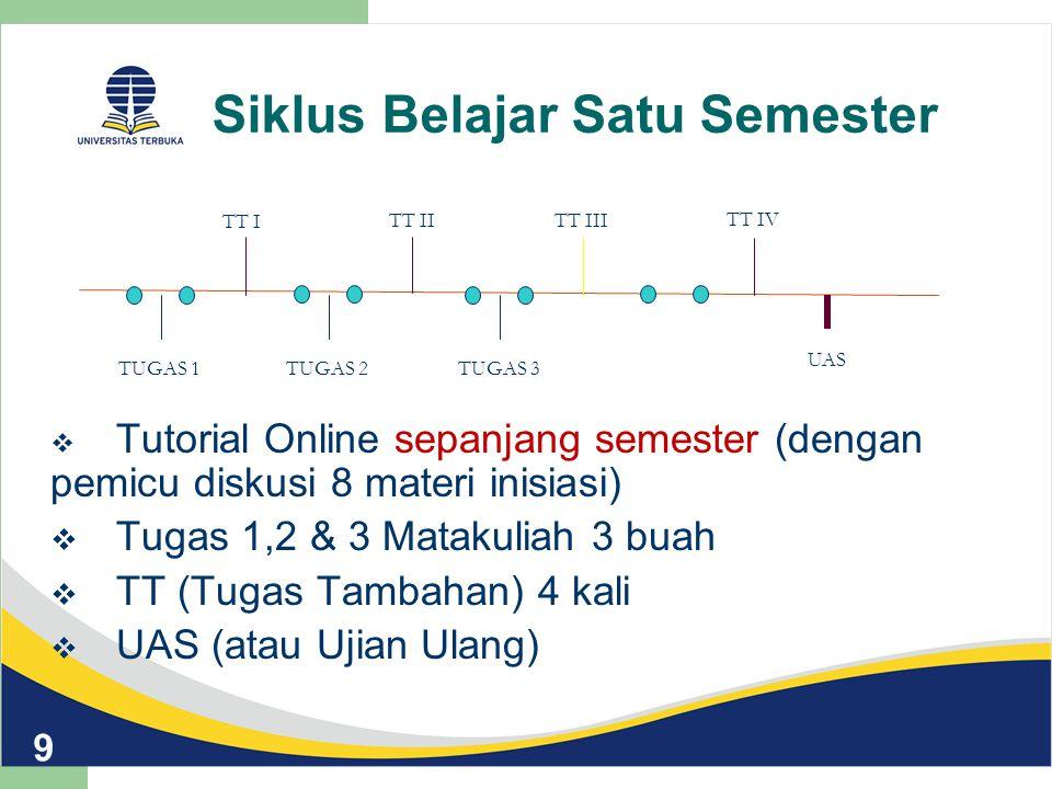 Siklus Belajar Satu Semester  Tutorial Online sepanjang semester (dengan pemicu diskusi 8 materi inisiasi)  Tugas 1,2 & 3 Matakuliah 3 buah  TT (Tu