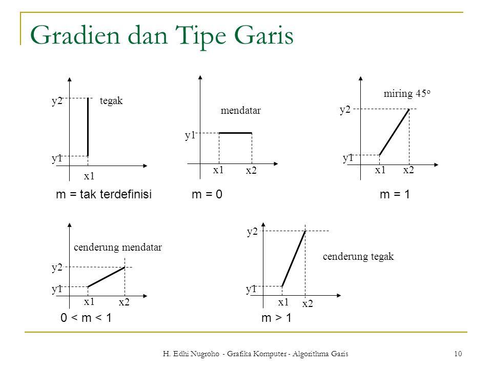 H. Edhi Nugroho - Grafika Komputer - Algorithma Garis 10 Gradien dan Tipe Garis x1 y1 y2tegak m = tak terdefinisi x1 y1 x2 mendatar m = 0 x1 y1 y2 x2