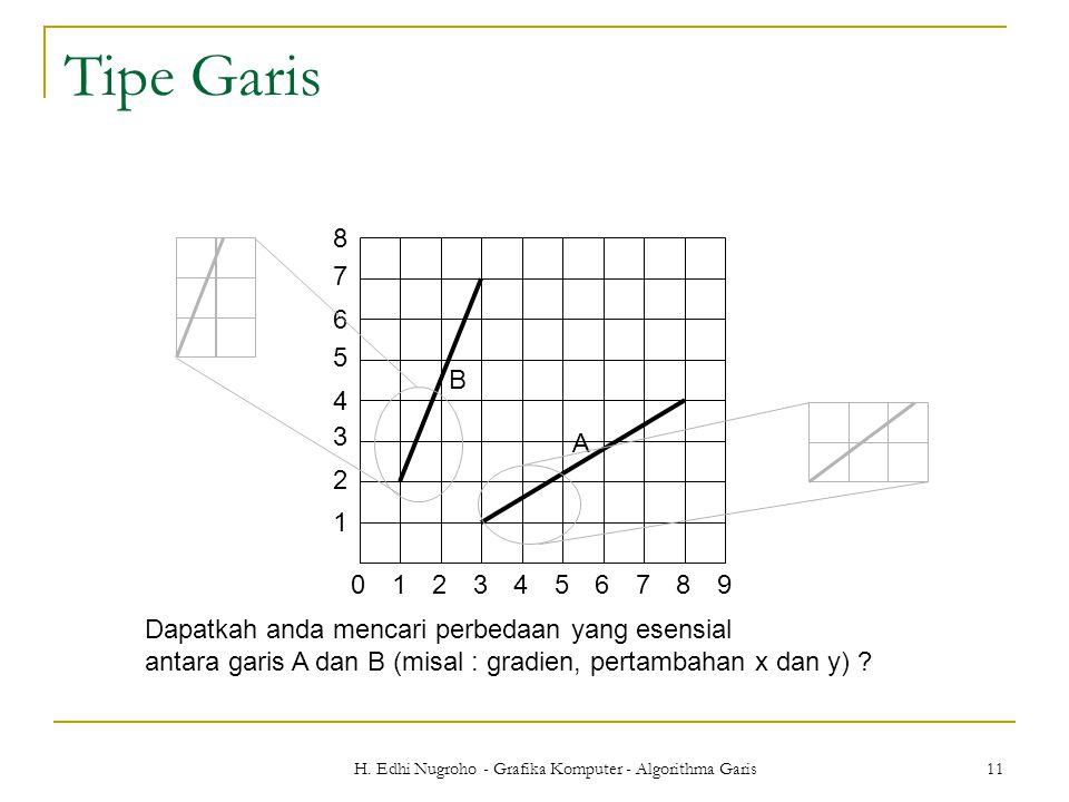 H. Edhi Nugroho - Grafika Komputer - Algorithma Garis 11 Tipe Garis Dapatkah anda mencari perbedaan yang esensial antara garis A dan B (misal : gradie