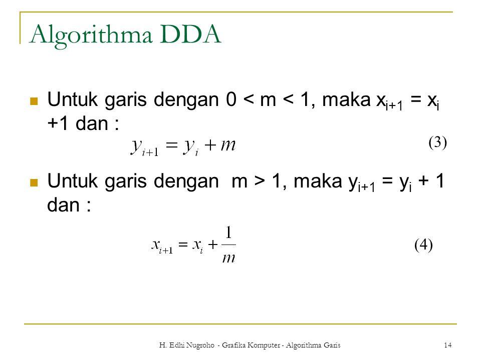 H. Edhi Nugroho - Grafika Komputer - Algorithma Garis 14 Algorithma DDA Untuk garis dengan 0 < m < 1, maka x i+1 = x i +1 dan : Untuk garis dengan m >