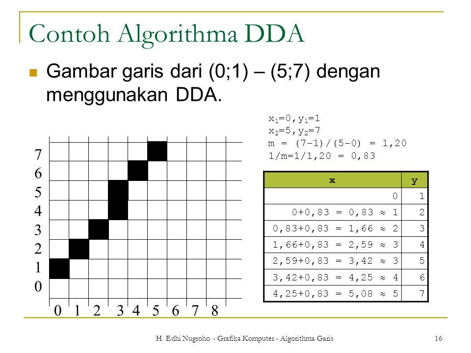 H. Edhi Nugroho - Grafika Komputer - Algorithma Garis 16 Contoh Algorithma DDA Gambar garis dari (0;1) – (5;7) dengan menggunakan DDA. x 1 =0,y 1 =1 x