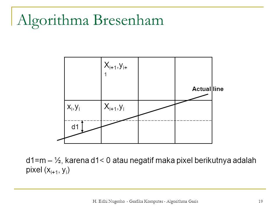 H. Edhi Nugroho - Grafika Komputer - Algorithma Garis 19 Algorithma Bresenham d1=m – ½, karena d1< 0 atau negatif maka pixel berikutnya adalah pixel (