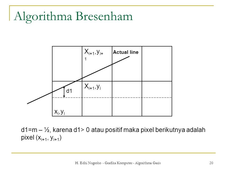 H. Edhi Nugroho - Grafika Komputer - Algorithma Garis 20 Algorithma Bresenham d1=m – ½, karena d1> 0 atau positif maka pixel berikutnya adalah pixel (