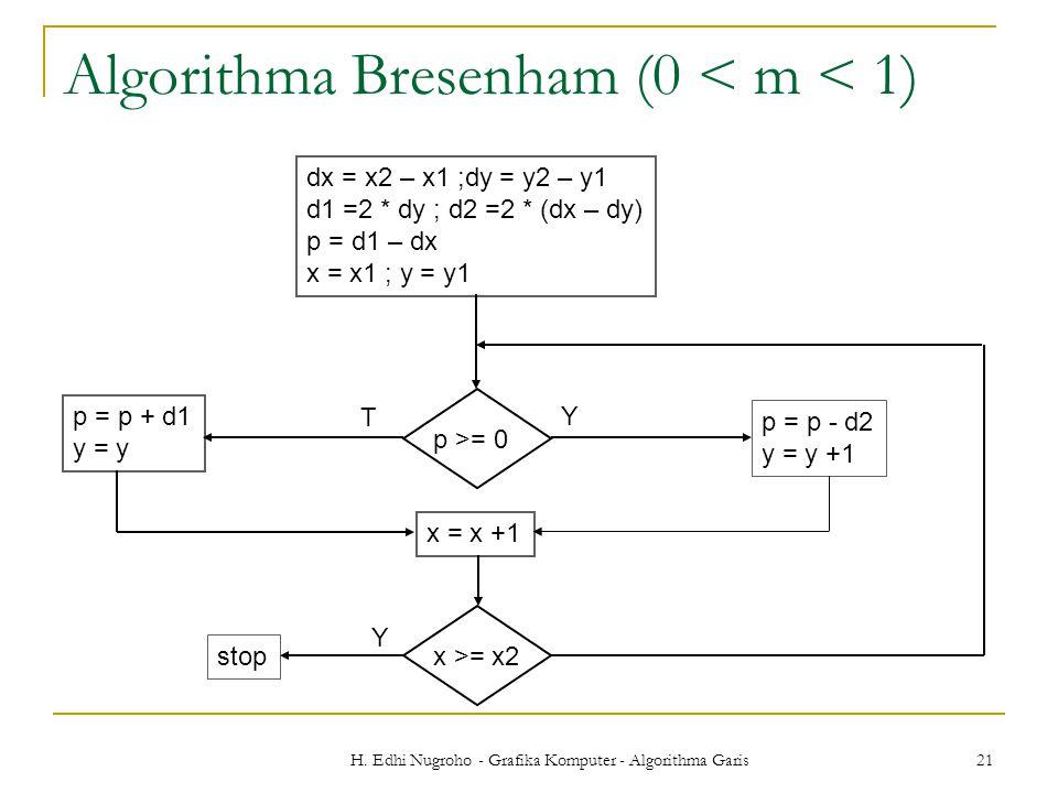H. Edhi Nugroho - Grafika Komputer - Algorithma Garis 21 Algorithma Bresenham (0 < m < 1) dx = x2 – x1 ;dy = y2 – y1 d1 =2 * dy ; d2 =2 * (dx – dy) p