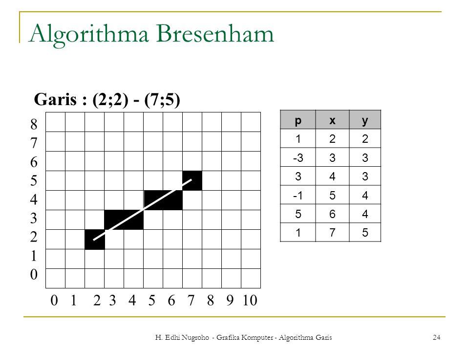 H. Edhi Nugroho - Grafika Komputer - Algorithma Garis 24 Garis : (2;2) - (7;5) 0 1 2 3 4 5 6 7 8 9 10 876543210876543210 Algorithma Bresenham pxy 122