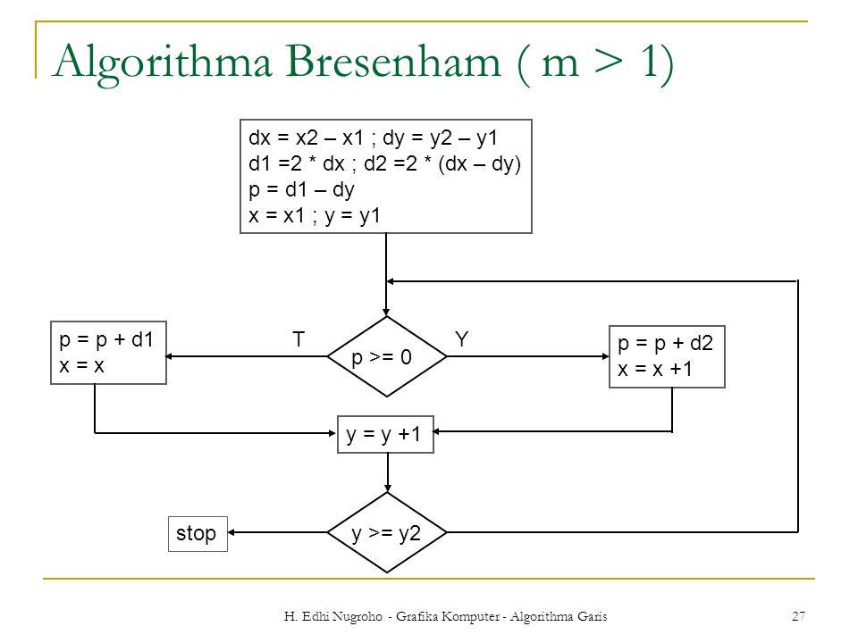 H. Edhi Nugroho - Grafika Komputer - Algorithma Garis 27 Algorithma Bresenham ( m > 1) dx = x2 – x1 ; dy = y2 – y1 d1 =2 * dx ; d2 =2 * (dx – dy) p =