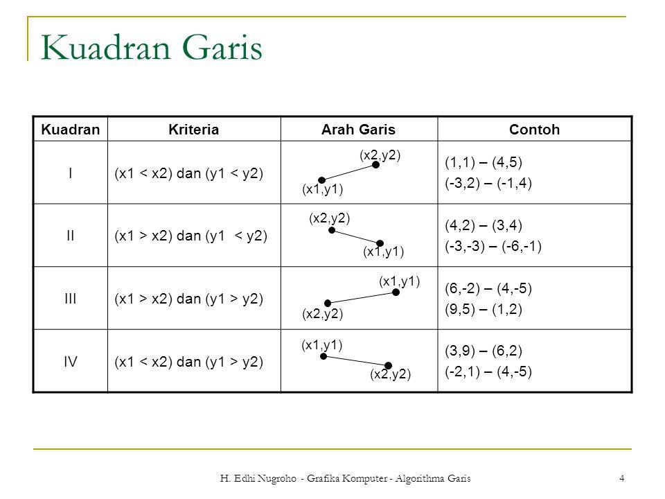 H. Edhi Nugroho - Grafika Komputer - Algorithma Garis 4 Kuadran Garis KuadranKriteriaArah GarisContoh I(x1 < x2) dan (y1 < y2) (1,1) – (4,5) (-3,2) –