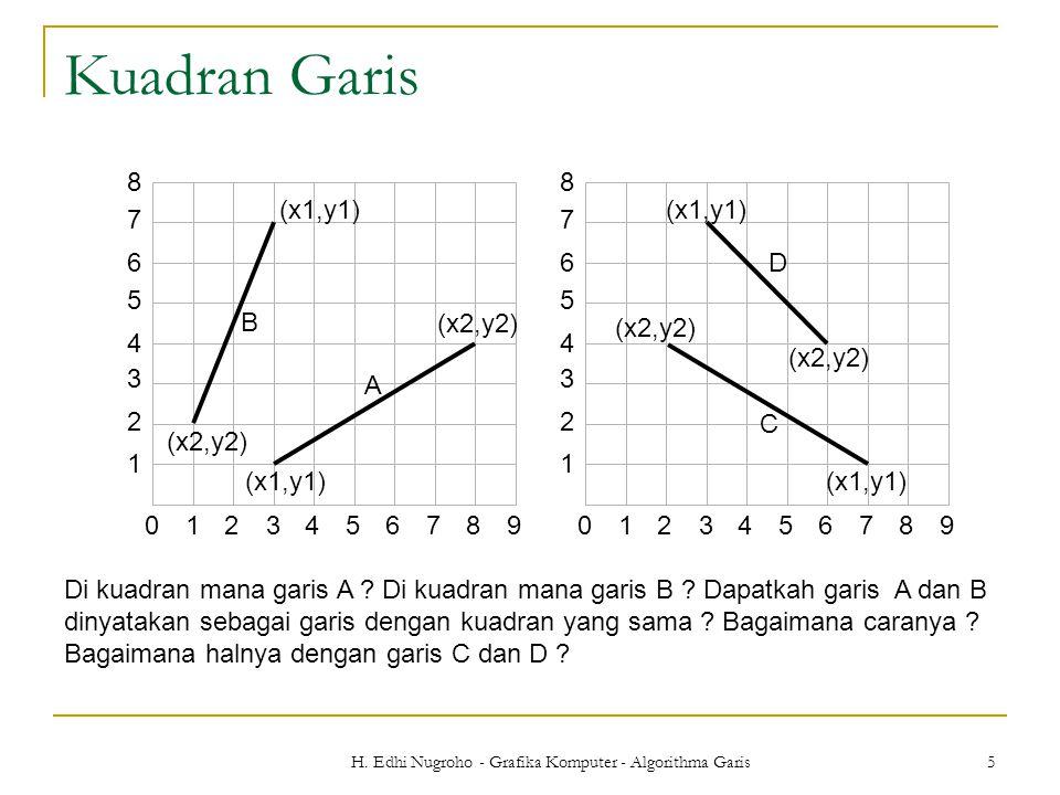 H. Edhi Nugroho - Grafika Komputer - Algorithma Garis 5 Kuadran Garis 0123456789 1 2 3 4 5 6 7 8 C D (x1,y1) (x2,y2) (x1,y1) (x2,y2) Di kuadran mana g