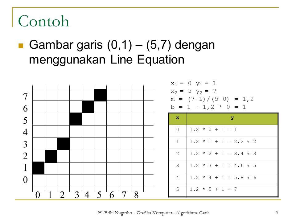 H. Edhi Nugroho - Grafika Komputer - Algorithma Garis 9 Contoh Gambar garis (0,1) – (5,7) dengan menggunakan Line Equation 0 1 2 3 4 5 6 7 8 765432107