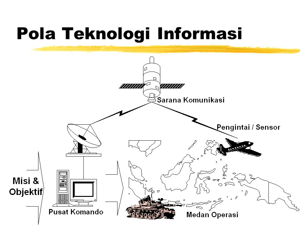 Electronic Warfare zAntiradar zAnticommunications zCryptography
