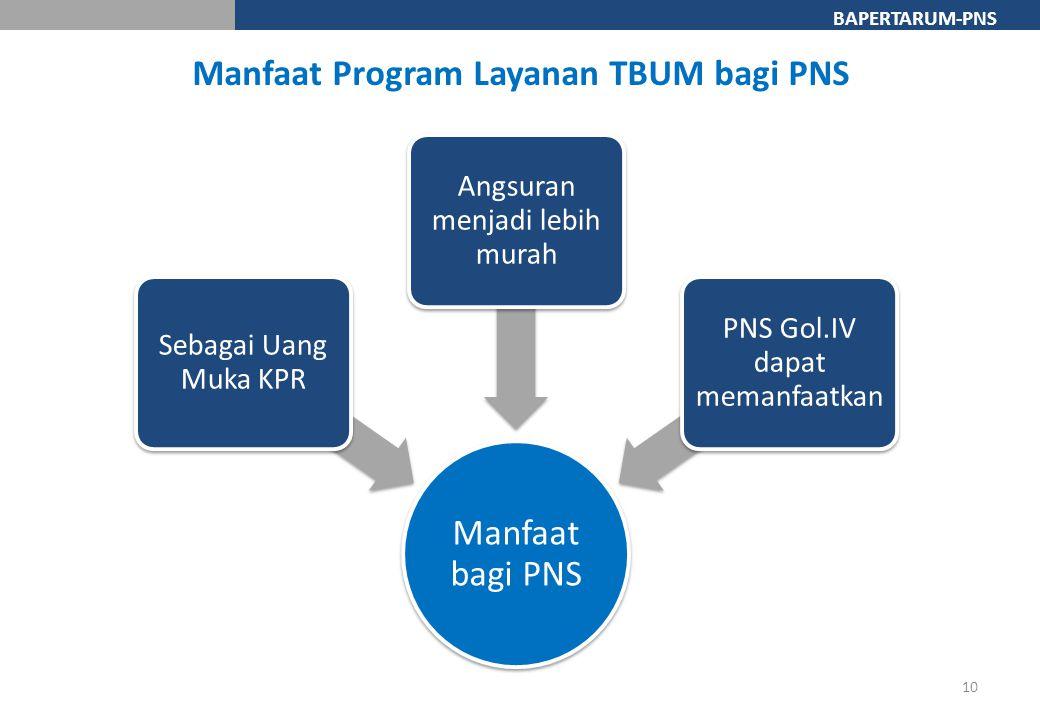BAPERTARUM-PNS 10 Manfaat Program Layanan TBUM bagi PNS Manfaat bagi PNS Sebagai Uang Muka KPR Angsuran menjadi lebih murah PNS Gol.IV dapat memanfaat