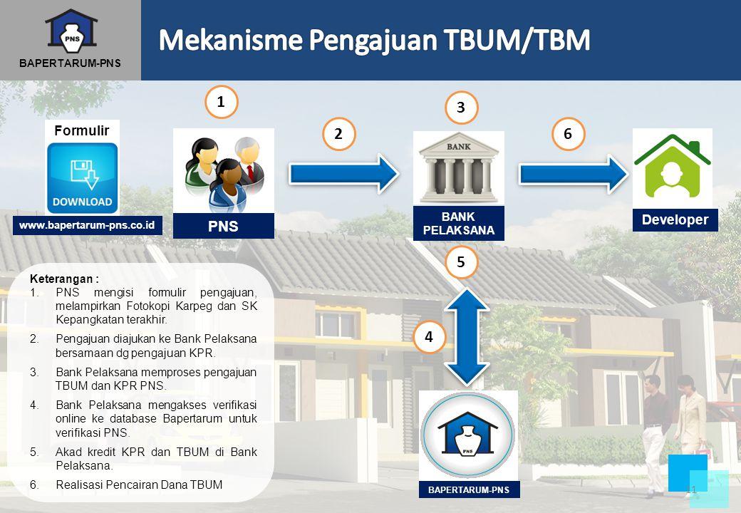 BAPERTARUM-PNS PNS BANK PELAKSANA BAPERTARUM-PNS 1 2 3 4 5 6 Developer Keterangan : 1.PNS mengisi formulir pengajuan, melampirkan Fotokopi Karpeg dan