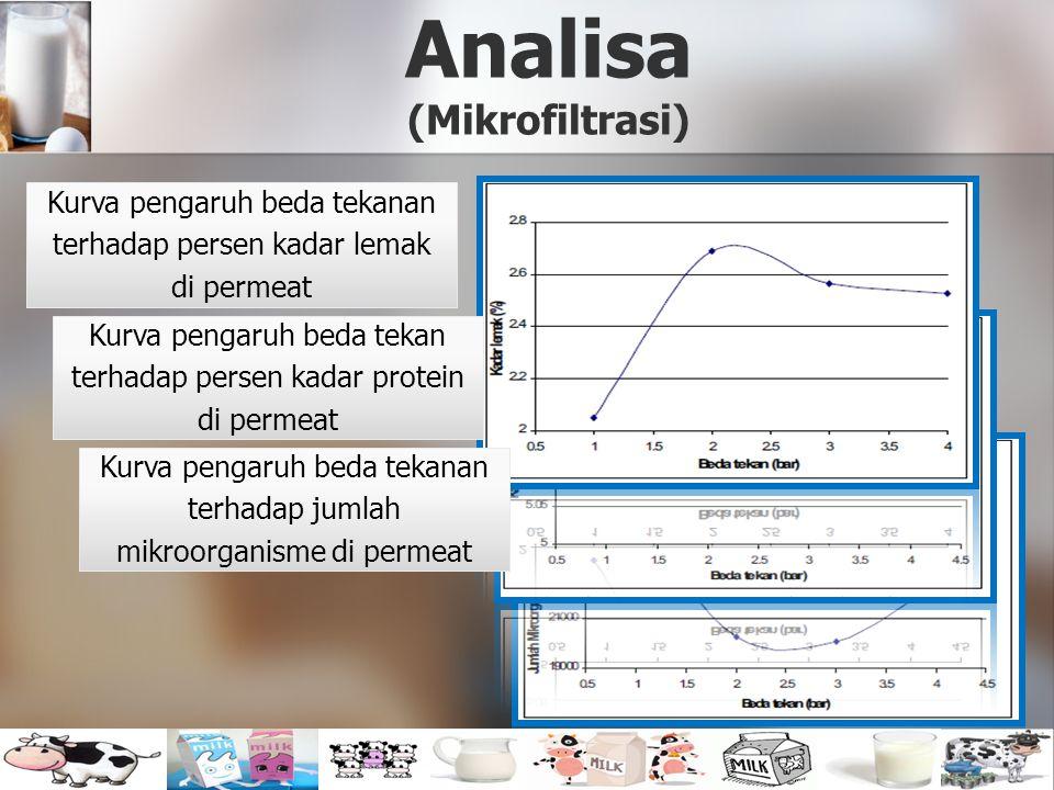 Analisa (Mikrofiltrasi) Kurva pengaruh beda tekan terhadap persen kadar protein di permeat Kurva pengaruh beda tekanan terhadap persen kadar lemak di