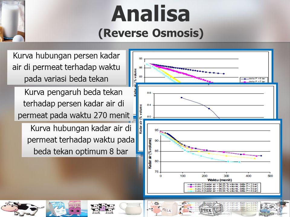 Analisa (Reverse Osmosis) Kurva pengaruh beda tekan terhadap persen kadar air di permeat pada waktu 270 menit Kurva hubungan persen kadar air di perme