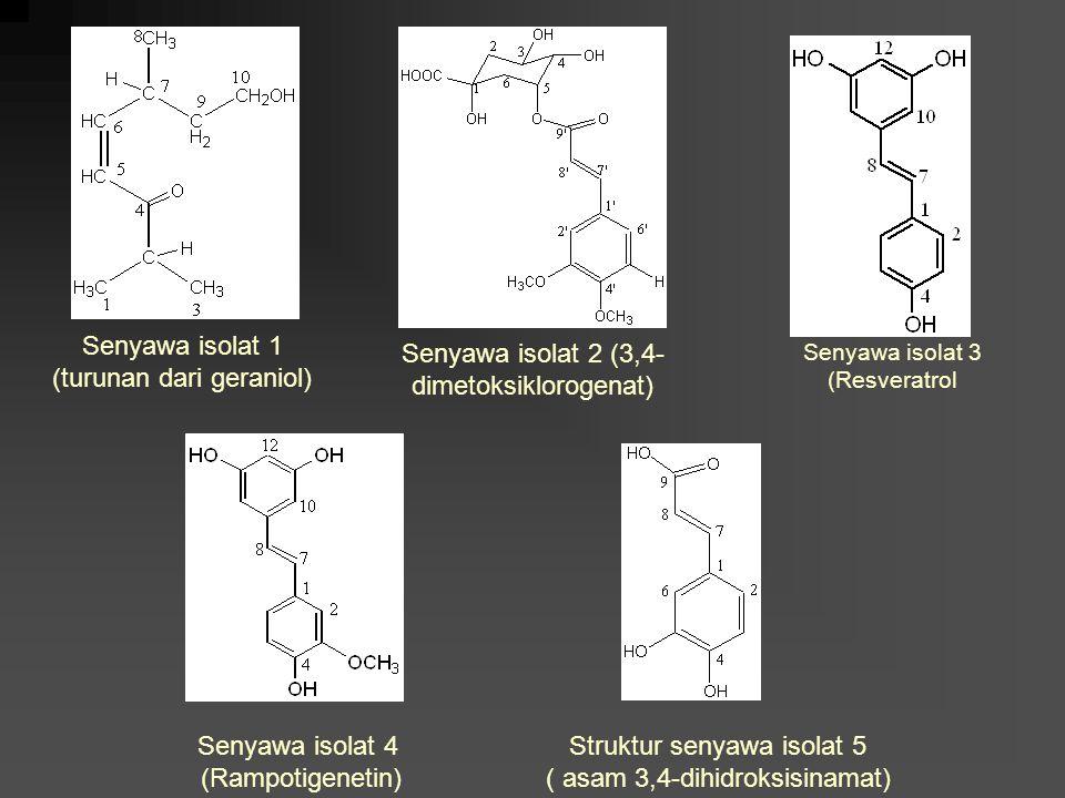 Oligomer stilbenoid telah berhasil diisolasi dari tanaman Dipterocarpaceae Studi literatur : banyak memiliki aktivitas biologik yang menarik a.l. : an
