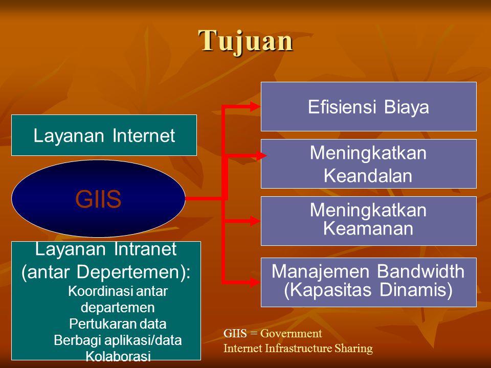 Tujuan GIIS Efisiensi Biaya Meningkatkan Keandalan Meningkatkan Keamanan Manajemen Bandwidth (Kapasitas Dinamis) Layanan Internet Layanan Intranet (antar Depertemen): Koordinasi antar departemen Pertukaran data Berbagi aplikasi/data Kolaborasi GIIS = Government Internet Infrastructure Sharing