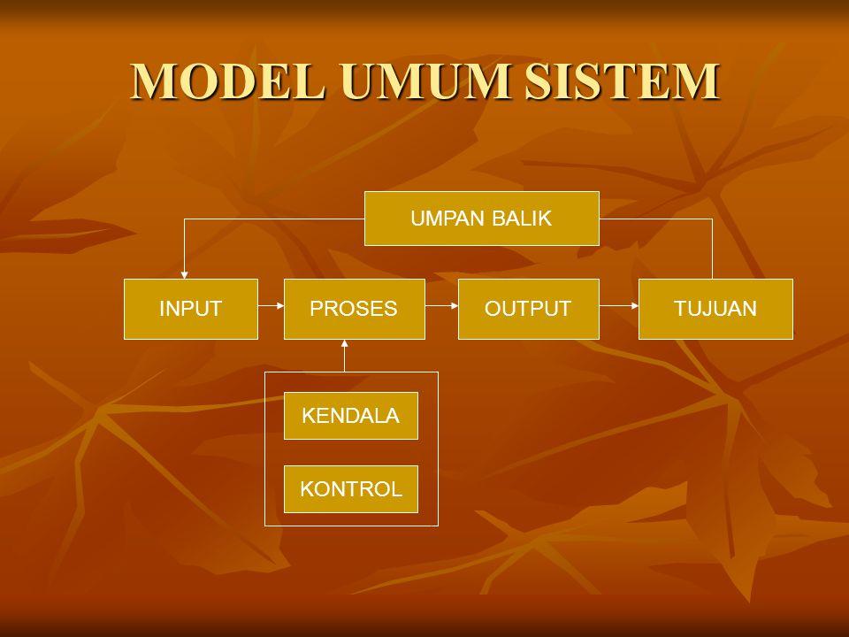 Jenis Sistem Pada dasarnya sistem dibagi dua jenis, yaitu sistem alami seperti sistem matahari, sistem luar angkasa, sistem reproduksi dan lain sebagainya; kedua, sistem buatan manusia seperti sistem hukum, sistem perpustakaan, sistem transportasi dan lain sebagainya.