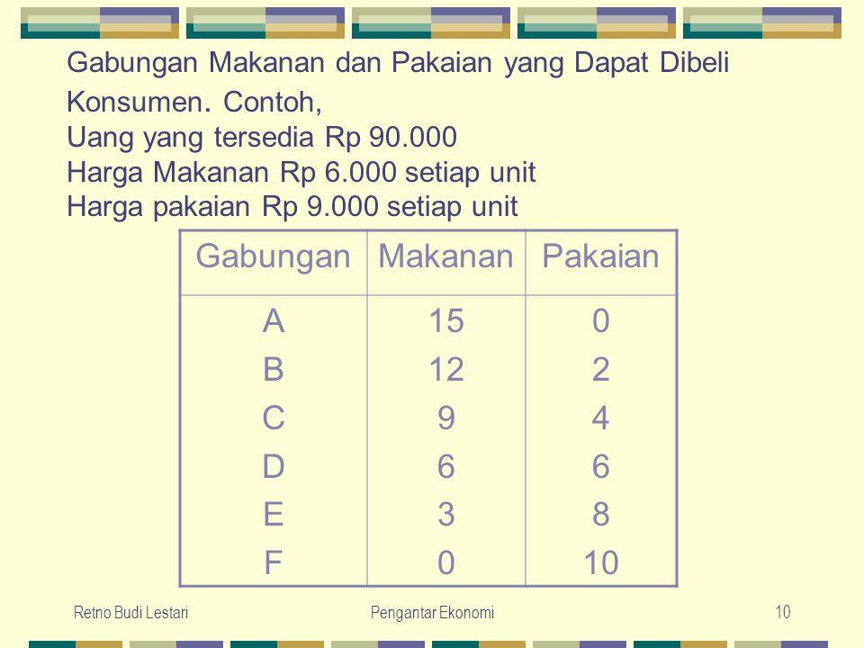 Retno Budi LestariPengantar Ekonomi10 Gabungan Makanan dan Pakaian yang Dapat Dibeli Konsumen. Contoh, Uang yang tersedia Rp 90.000 Harga Makanan Rp 6