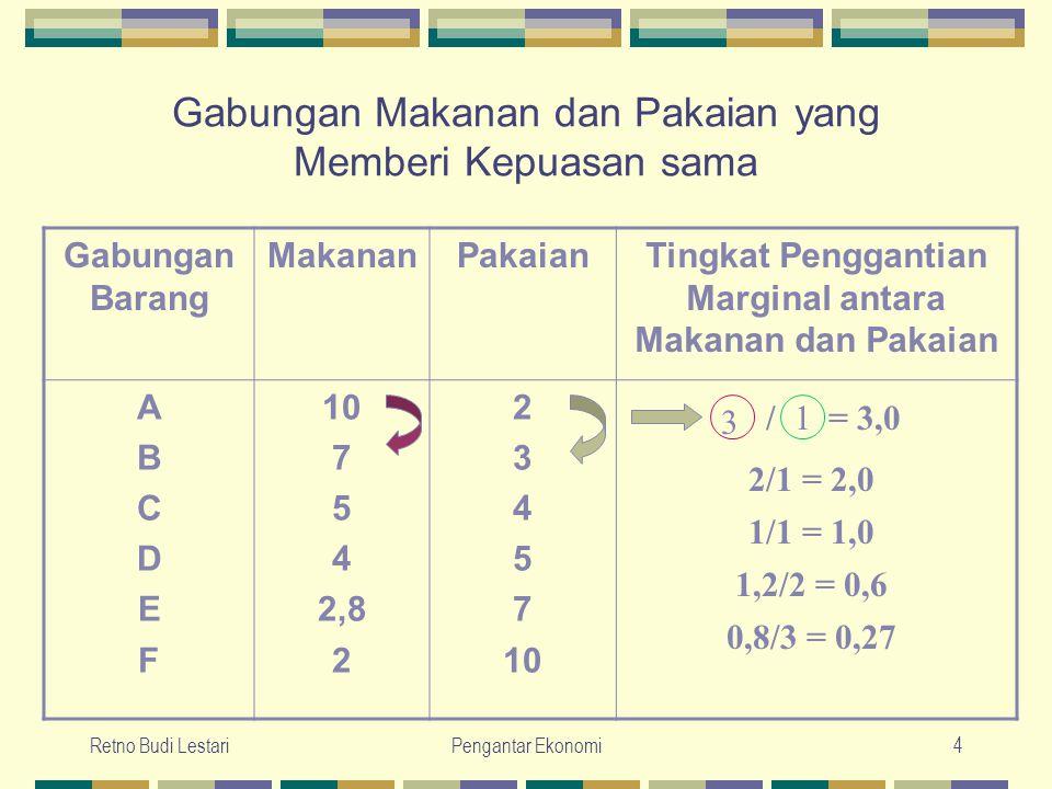 Retno Budi LestariPengantar Ekonomi5 Tingkat penggantian marginal yang semakin bertambah kecil disebabkan oleh: 1.
