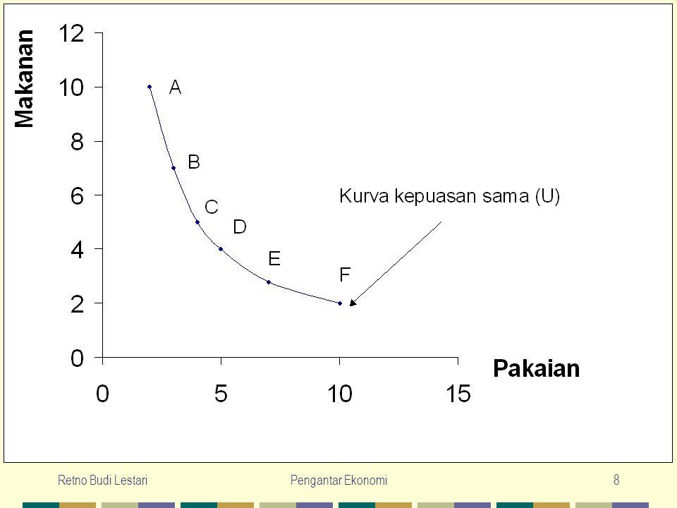 Retno Budi LestariPengantar Ekonomi9 Garis Anggaran Pengeluaran (Budget Line), menunjukkan berbagai gabungan barang-barang yang dapat dibeli oleh sejumlah pendapatan tertentu.